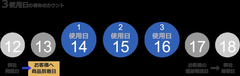 3使用日の場合のカウント